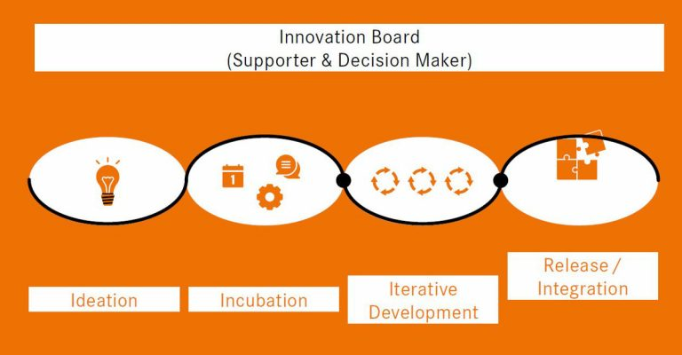 Innovation for Future: Illustration des Innovation Boards von LAPP