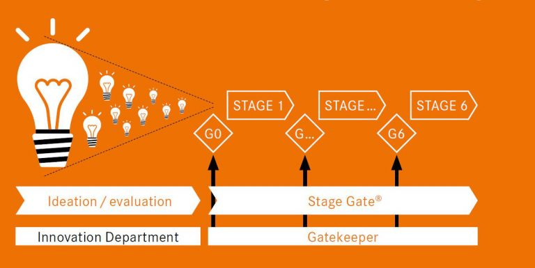 Illustration of Lapp's Stage Gate innovation process
