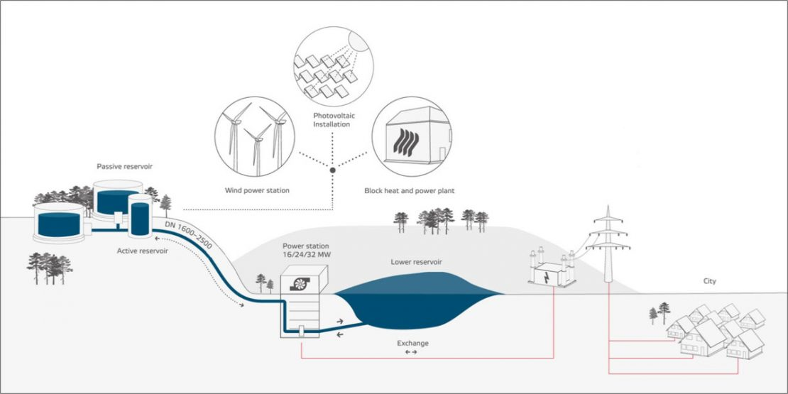 The components of the water battery (© Max Bögl Wind AG)